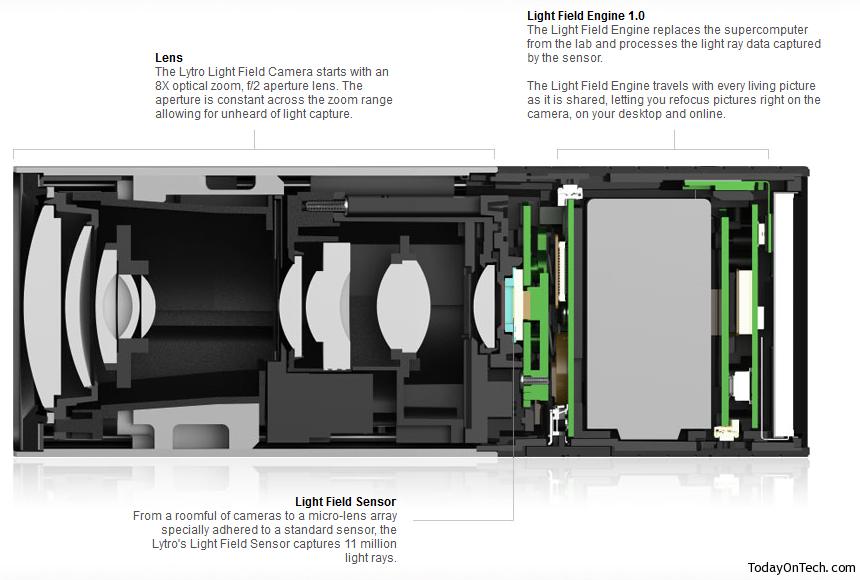 lytro camera design