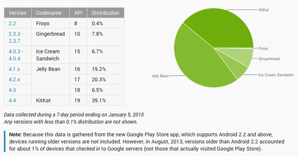 Android OS usage as of January 5 2015 (Source: Google)